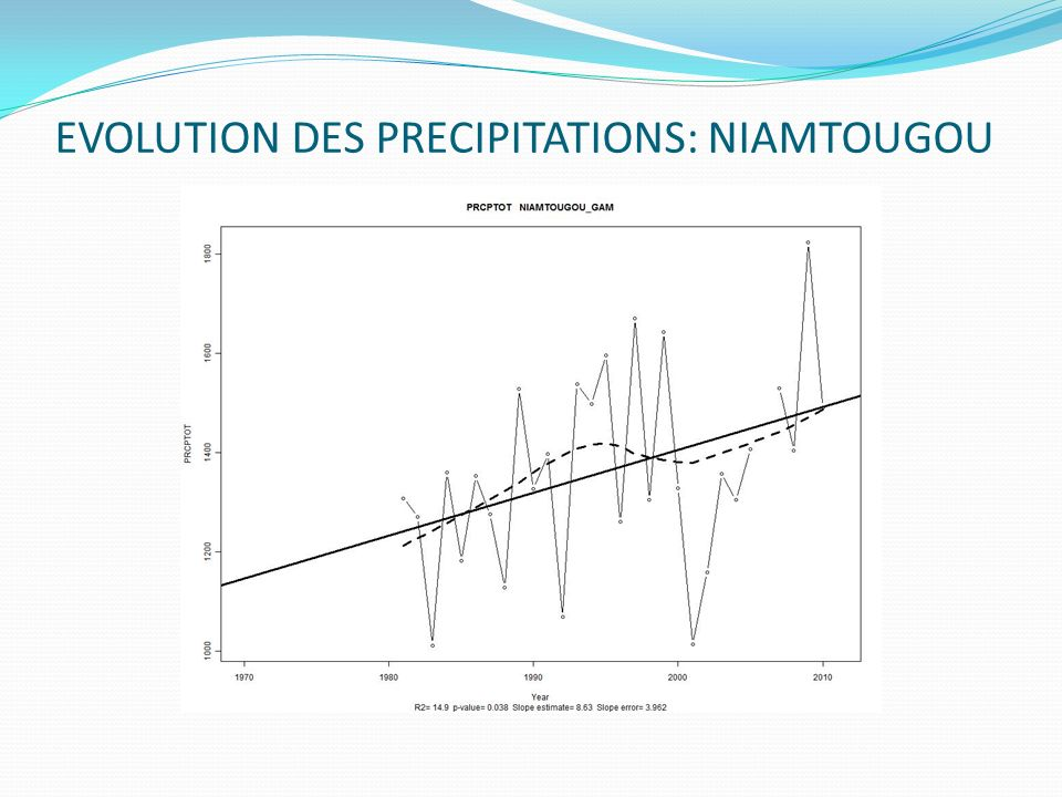 EVOLUTION DES PRECIPITATIONS: NIAMTOUGOU