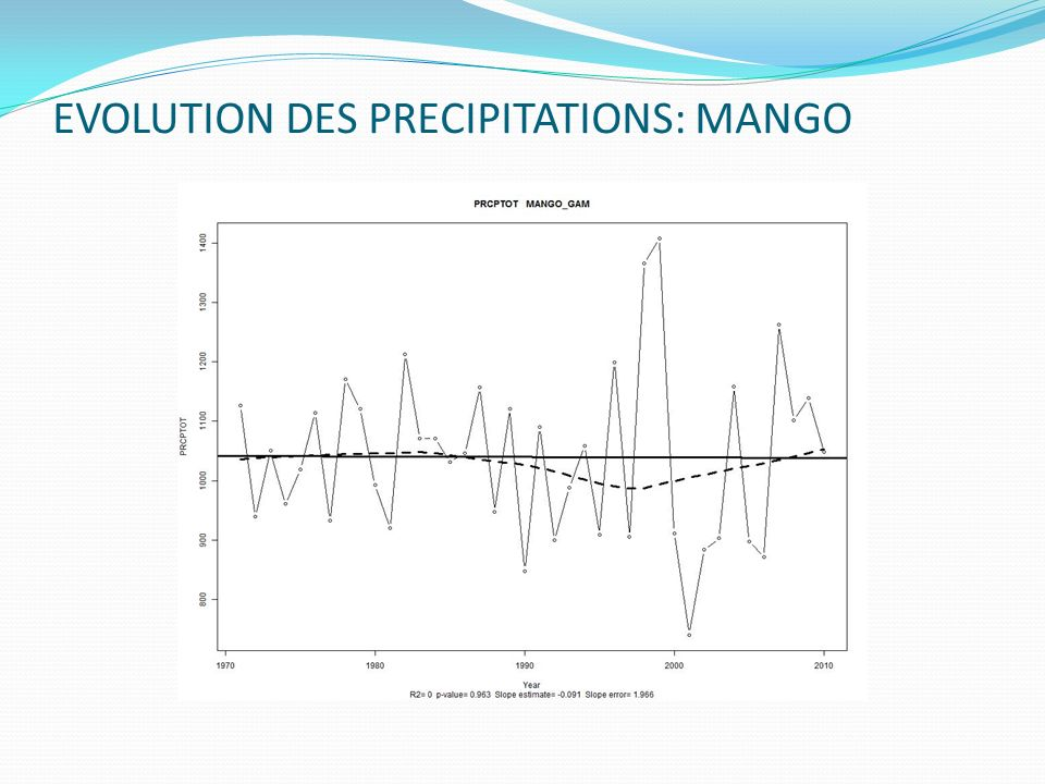 EVOLUTION DES PRECIPITATIONS: MANGO