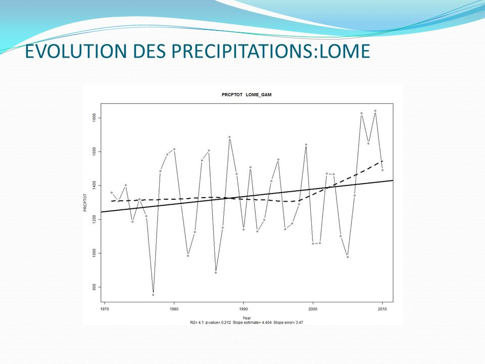 EVOLUTION DES PRECIPITATIONS:LOME
