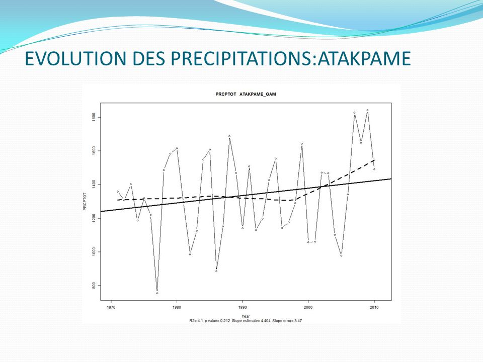 EVOLUTION DES PRECIPITATIONS:ATAKPAME