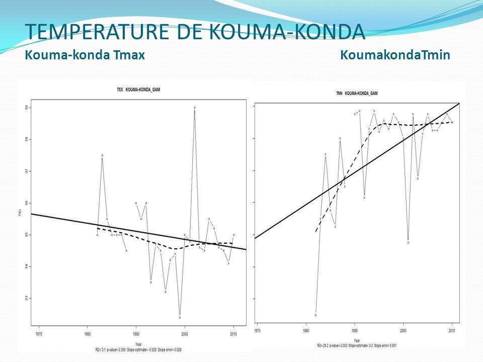 TEMPERATURE DE KOUMA-KONDA Kouma-konda Tmax KoumakondaTmin