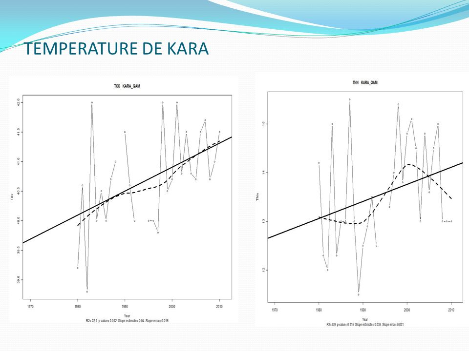 TEMPERATURE DE KARA Kara Tmax Kara Tmin