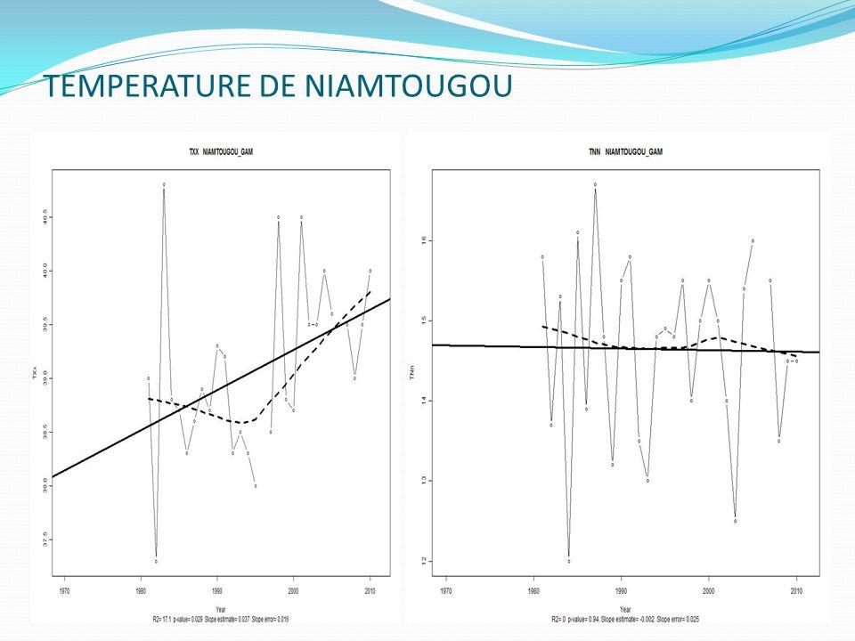 TEMPERATURE DE NIAMTOUGOU Niamtougou Tmax Niamtougou Tmin
