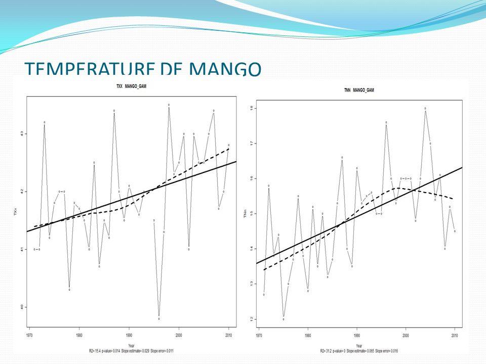 TEMPERATURE DE MANGO Mango Tmax MangoTmin