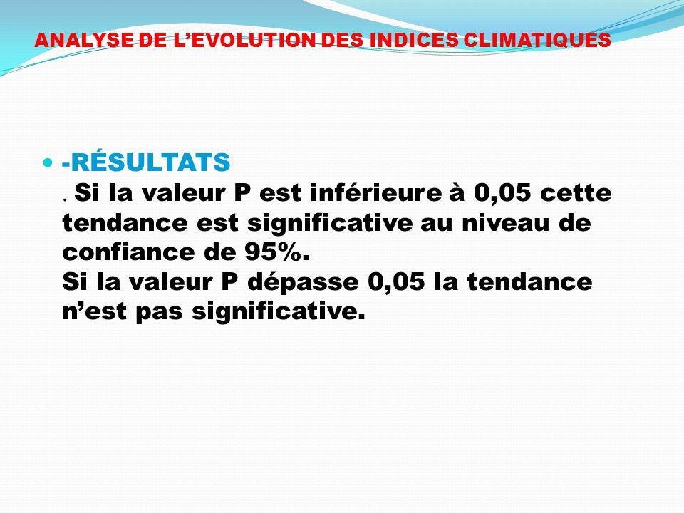 ANALYSE DE L'EVOLUTION DES INDICES CLIMATIQUES