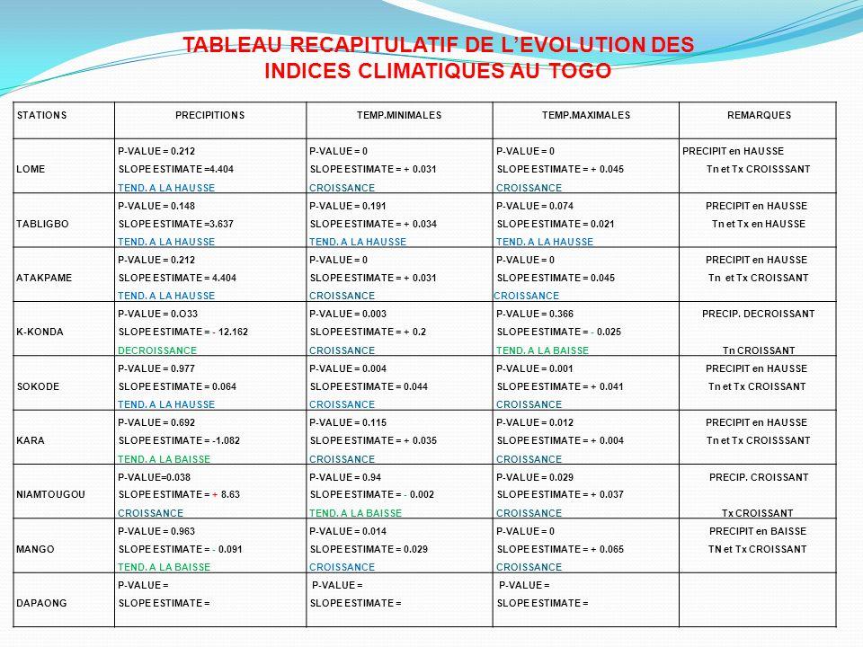 TABLEAU RECAPITULATIF DE L'EVOLUTION DES INDICES CLIMATIQUES AU TOGO