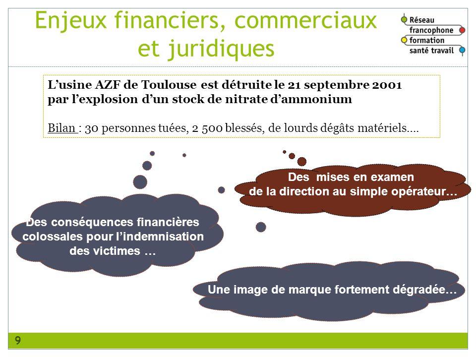 Enjeux financiers, commerciaux et juridiques