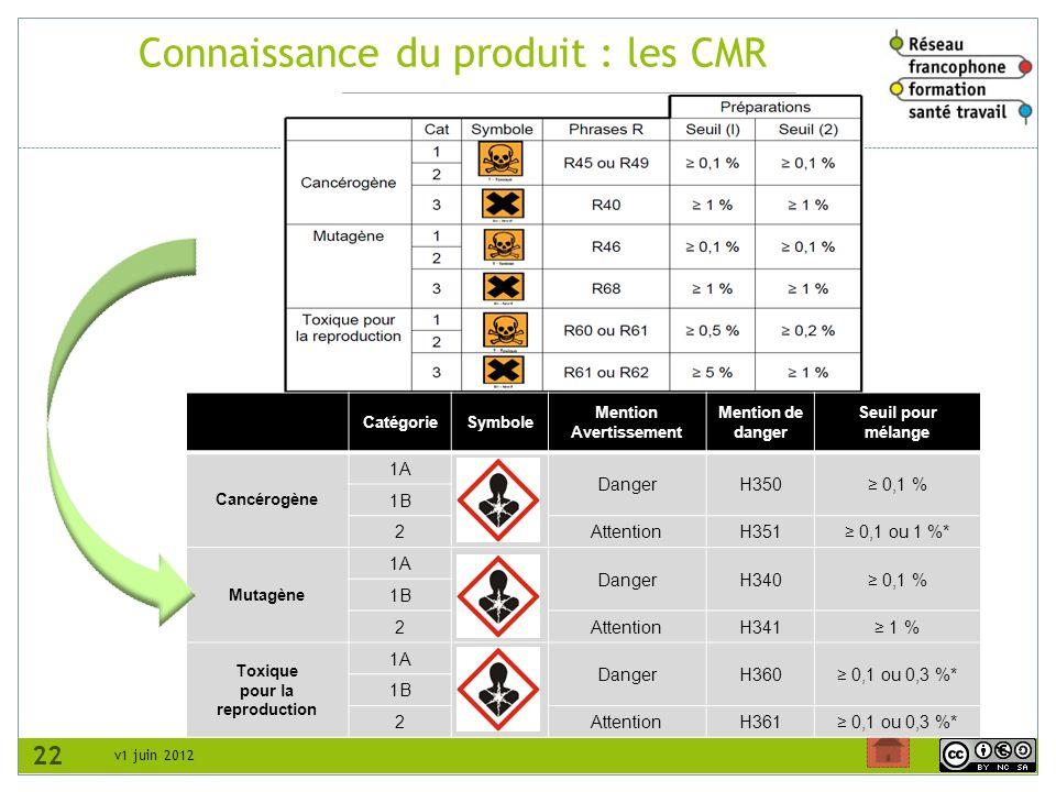 Connaissance du produit : les CMR