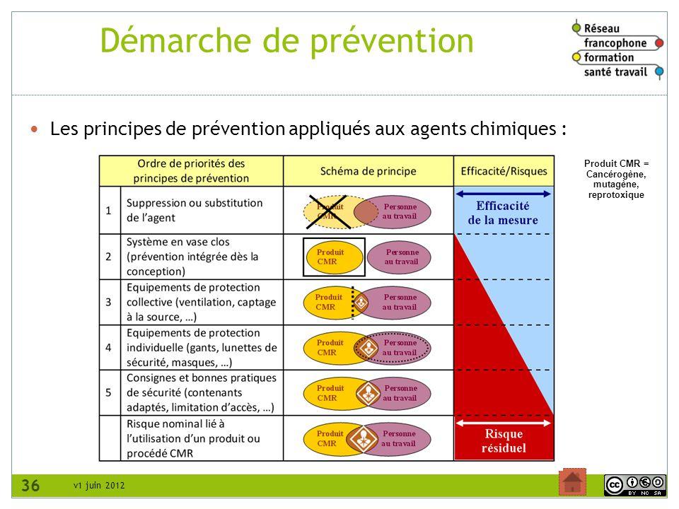 Démarche de prévention