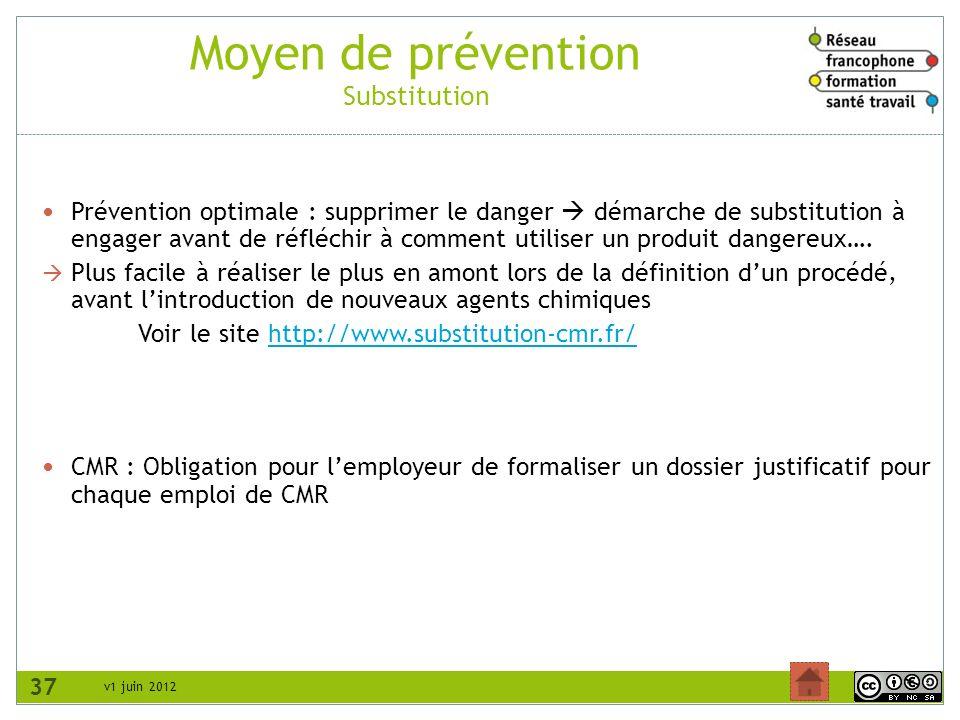 Moyen de prévention Substitution