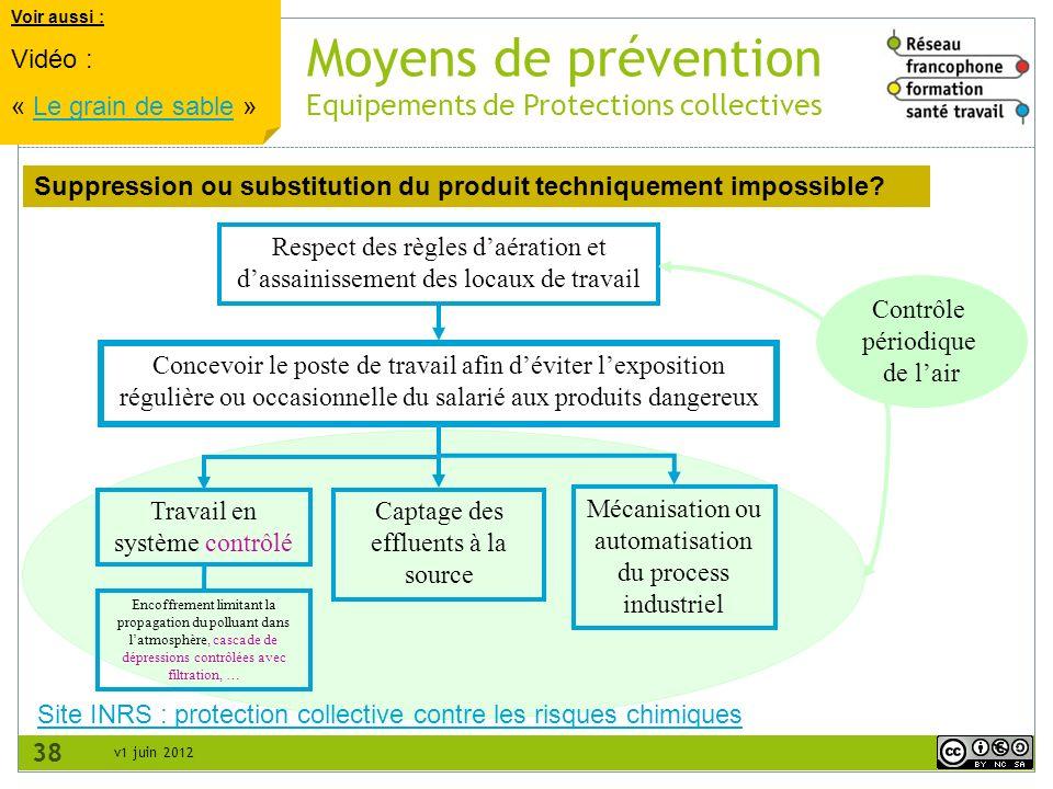 Moyens de prévention Equipements de Protections collectives