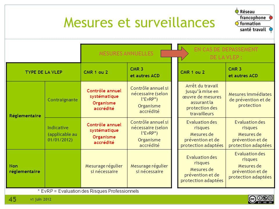 Mesures et surveillances