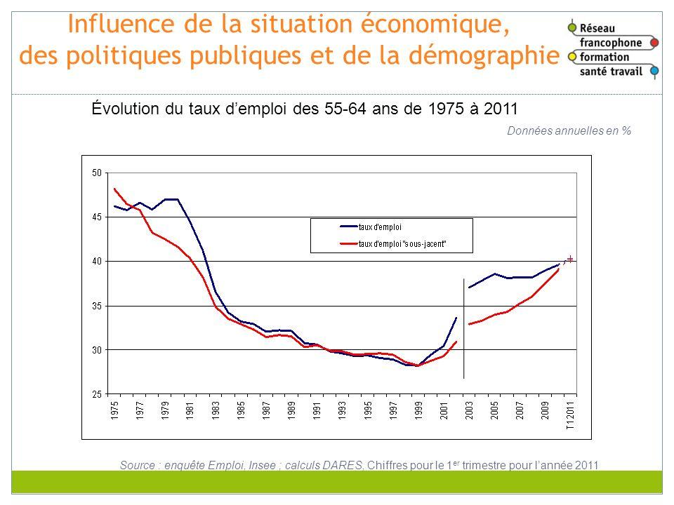 Influence de la situation économique, des politiques publiques et de la démographie
