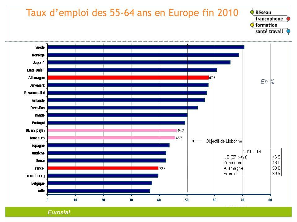 Taux d'emploi des 55-64 ans en Europe fin 2010