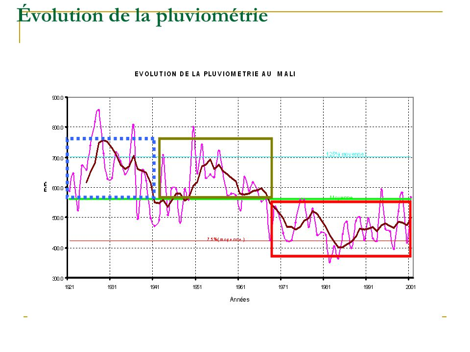 Évolution de la pluviométrie