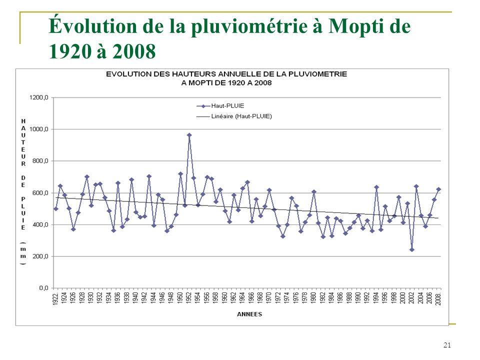 Évolution de la pluviométrie à Mopti de 1920 à 2008