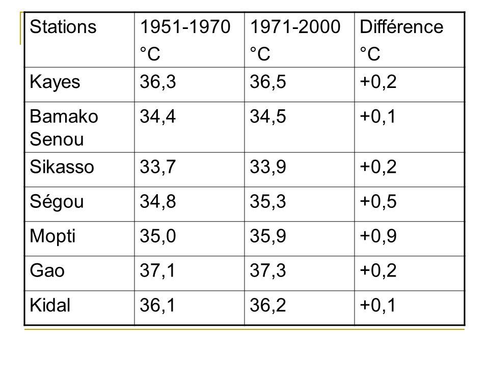 Stations 1951-1970. °C. 1971-2000. Différence. Kayes. 36,3. 36,5. +0,2. Bamako Senou. 34,4.