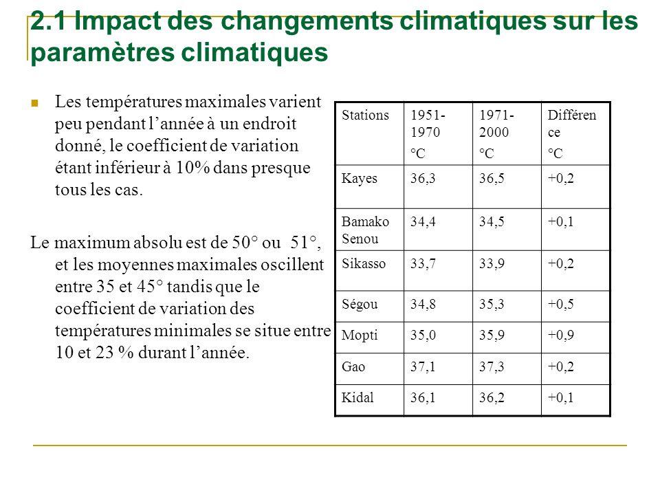 2.1 Impact des changements climatiques sur les paramètres climatiques