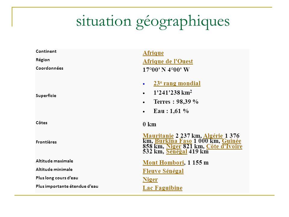 situation géographiques