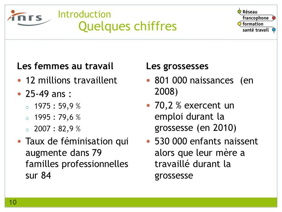 Quelques chiffres Introduction Les femmes au travail Les grossesses