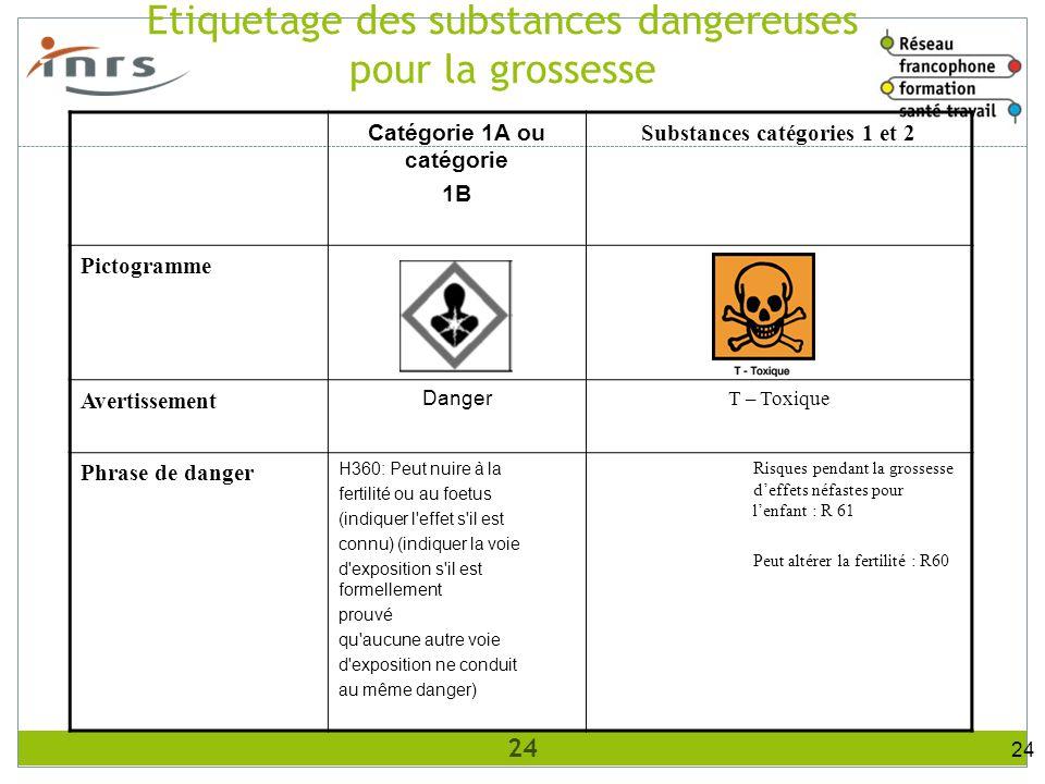 Catégorie 1A ou catégorie Substances catégories 1 et 2