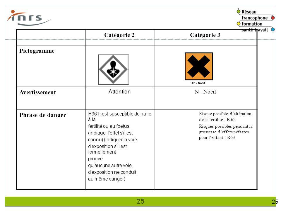 Catégorie 2 Catégorie 3 Pictogramme Avertissement Phrase de danger