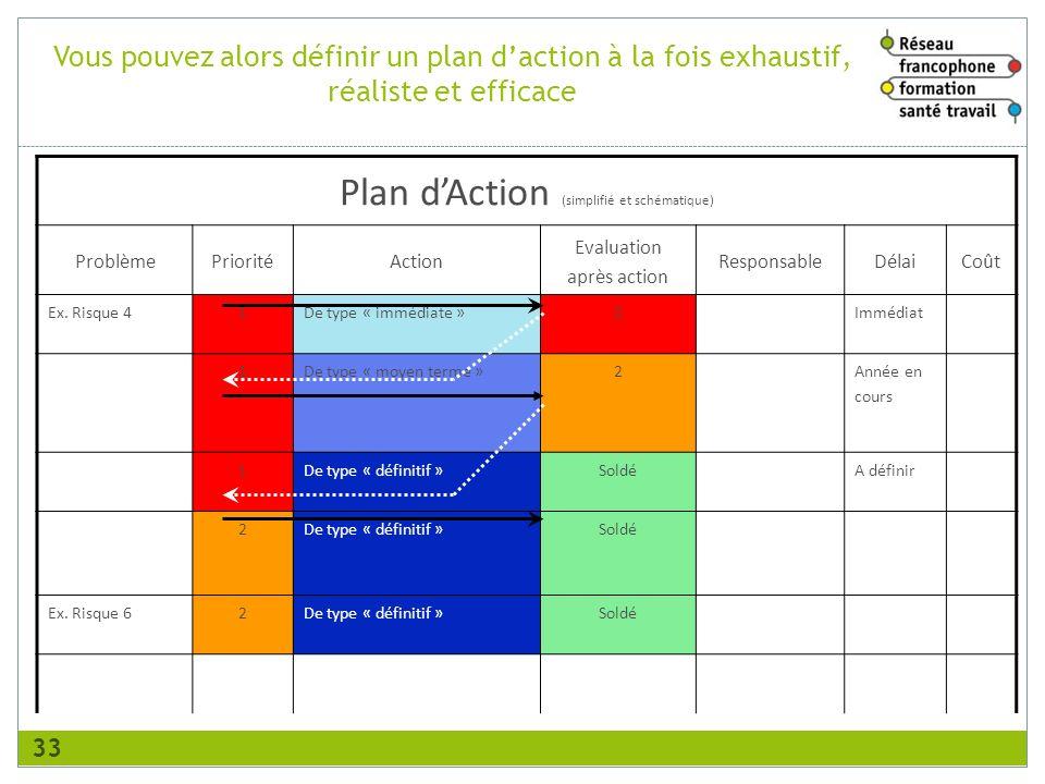 Plan d'Action (simplifié et schématique)