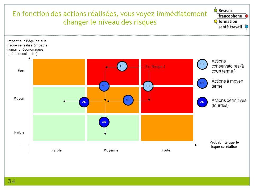 En fonction des actions réalisées, vous voyez immédiatement changer le niveau des risques