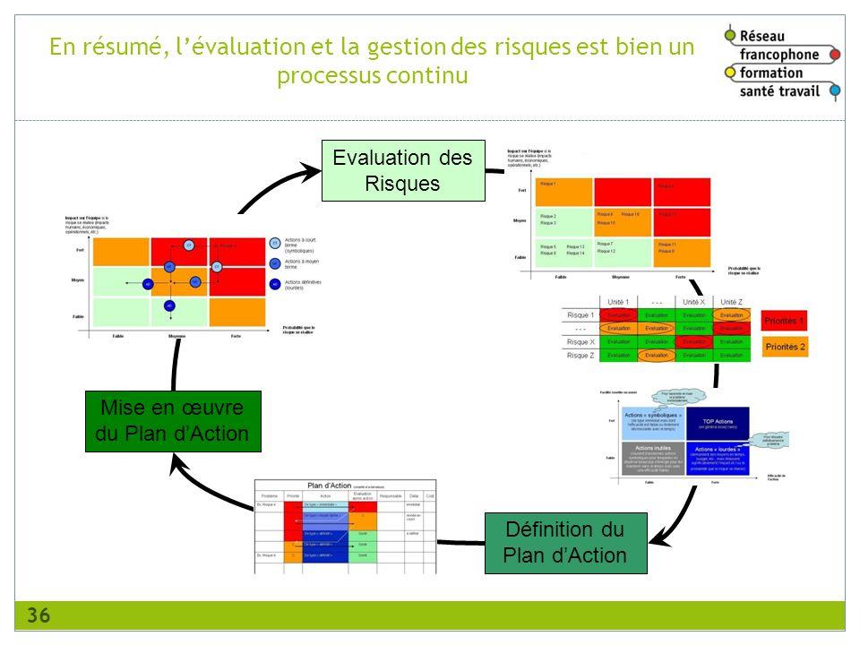 En résumé, l'évaluation et la gestion des risques est bien un processus continu