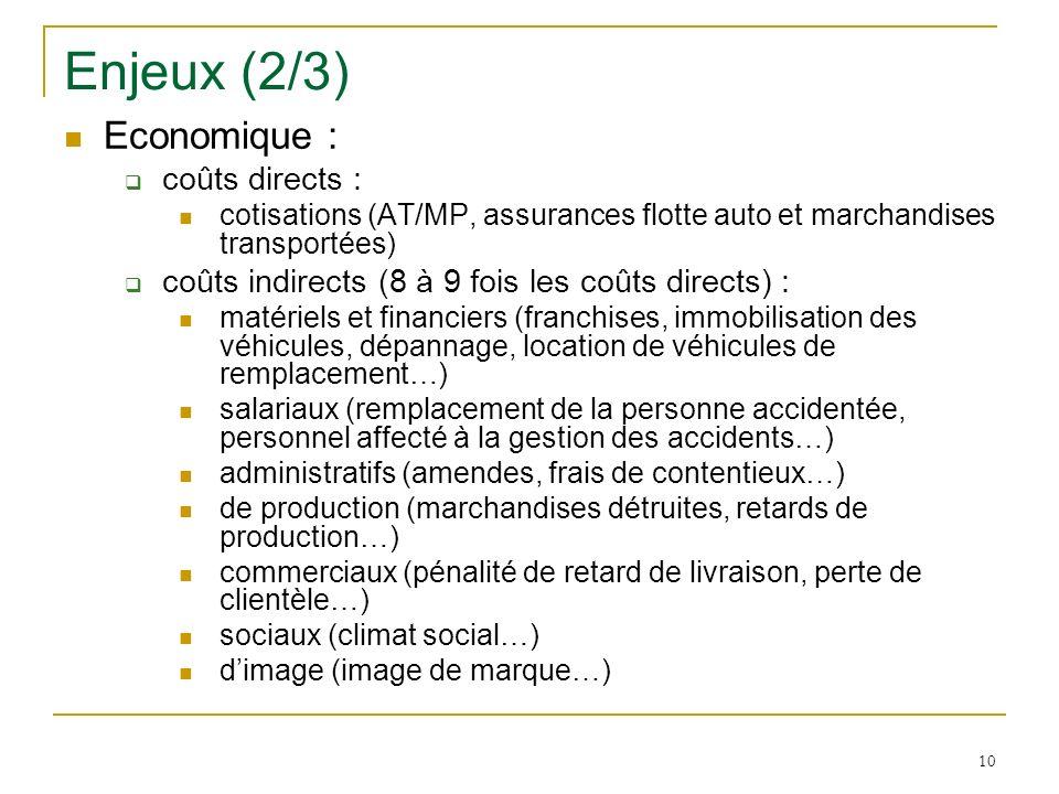 Enjeux (2/3) Economique : coûts directs :