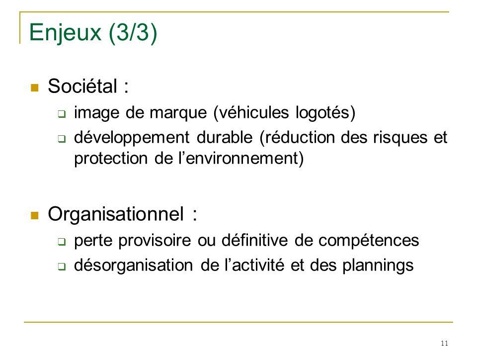 Enjeux (3/3) Sociétal : Organisationnel :