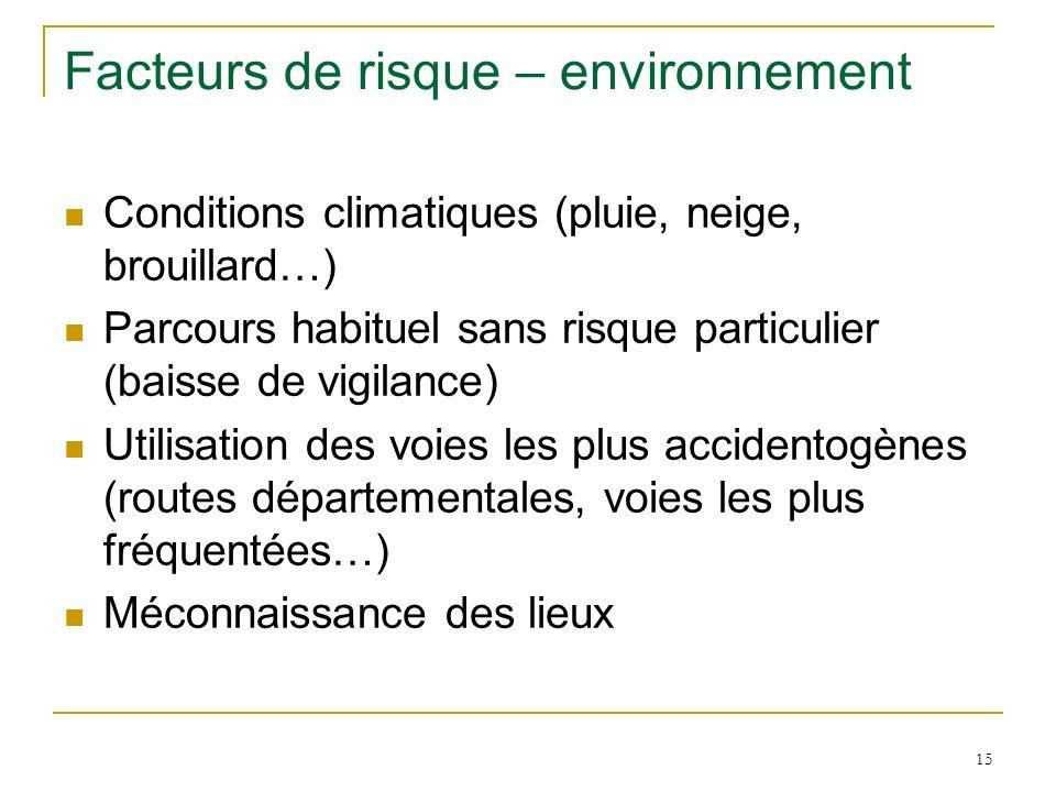 Facteurs de risque – environnement