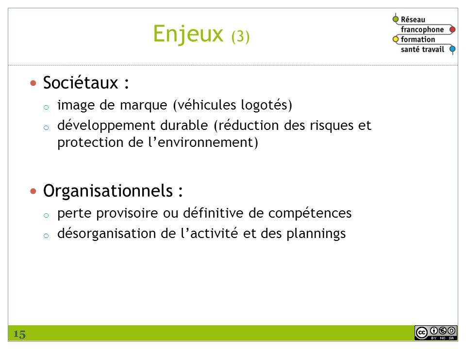 Enjeux (3) Sociétaux : Organisationnels :