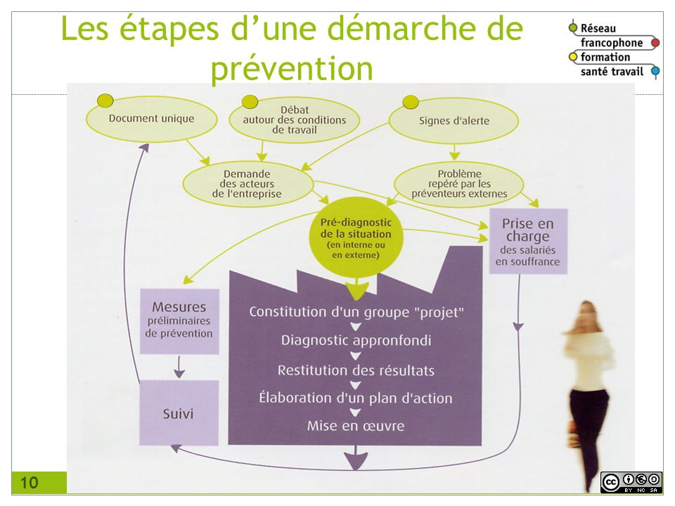 Les étapes d'une démarche de prévention