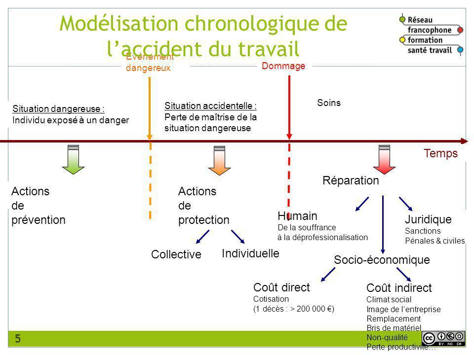 Modélisation chronologique de l'accident du travail