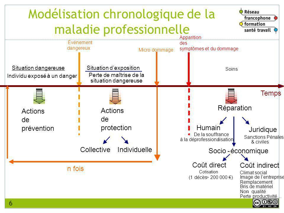 Modélisation chronologique de la maladie professionnelle