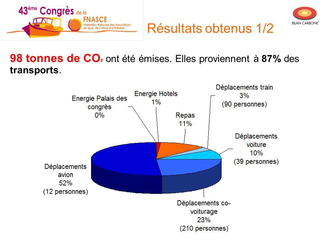 Résultats obtenus 1/2 98 tonnes de CO² ont été émises. Elles proviennent à 87% des transports.