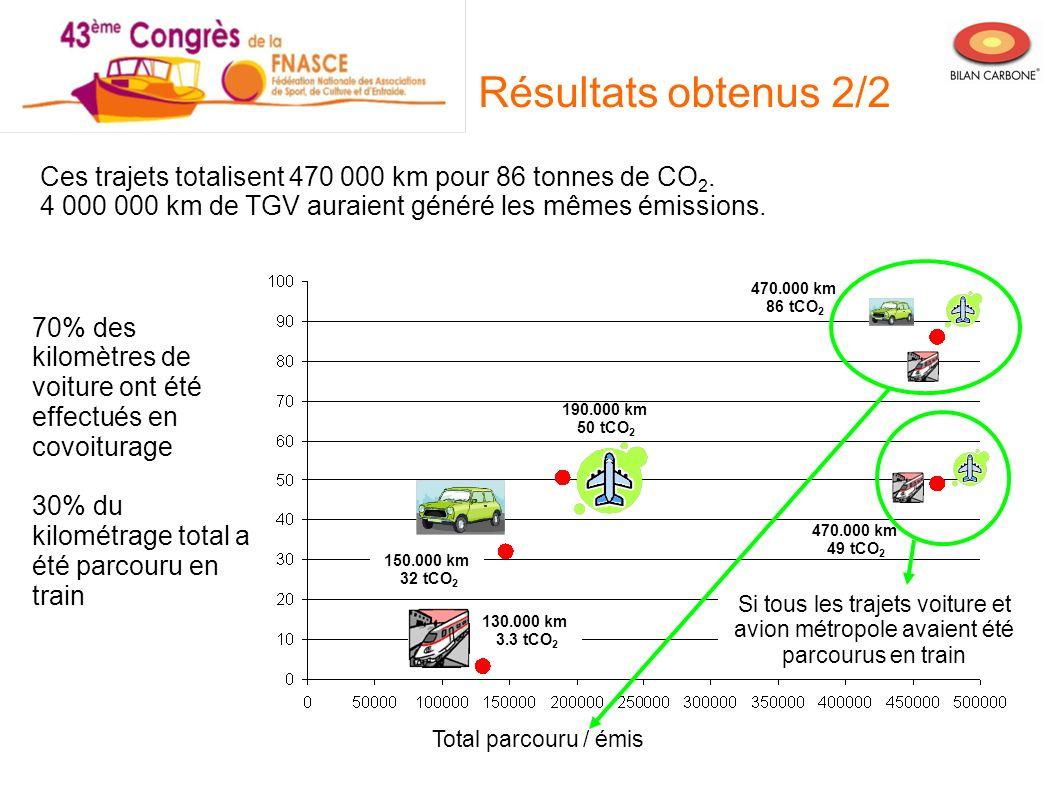 Résultats obtenus 2/2Ces trajets totalisent 470 000 km pour 86 tonnes de CO2. 4 000 000 km de TGV auraient généré les mêmes émissions.