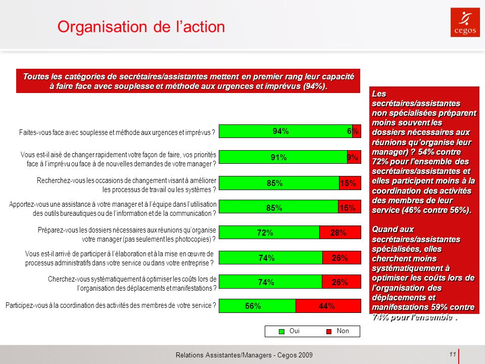 Organisation de l'action