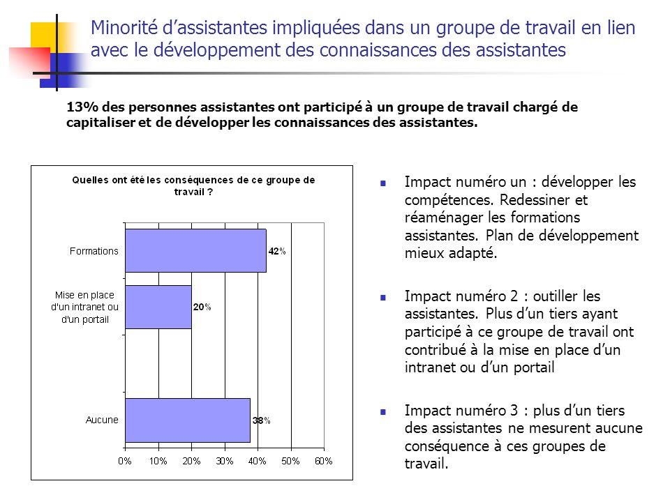 Minorité d'assistantes impliquées dans un groupe de travail en lien avec le développement des connaissances des assistantes