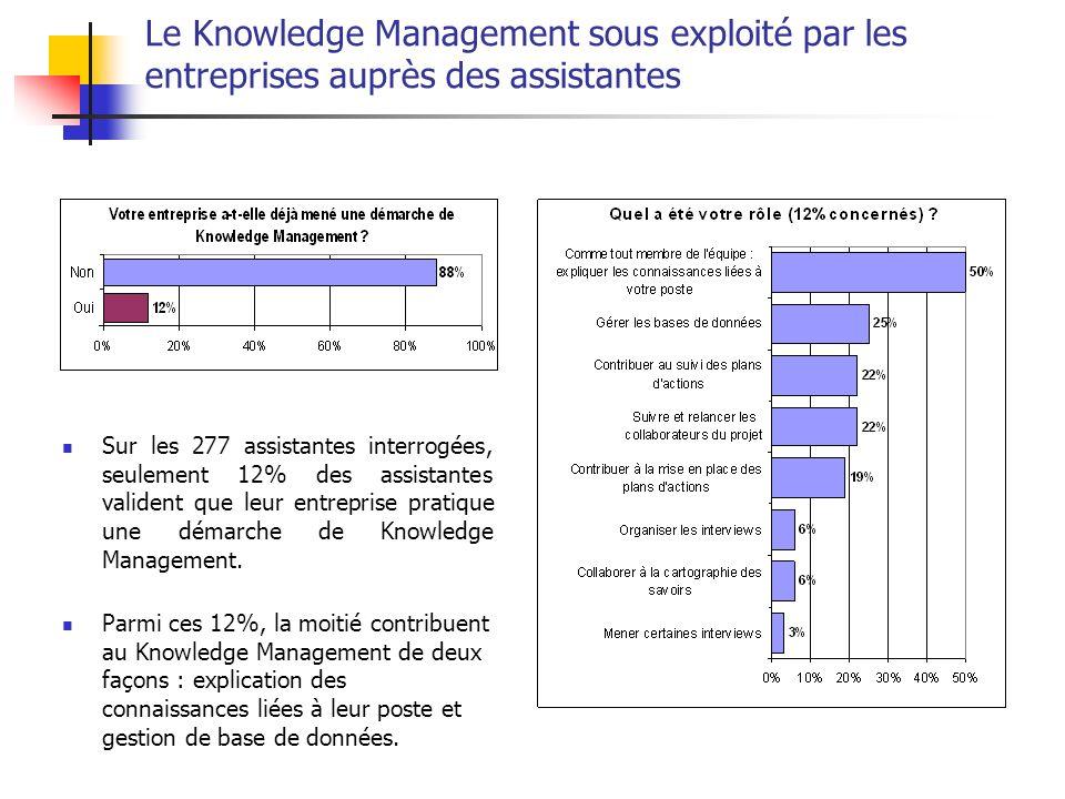 Le Knowledge Management sous exploité par les entreprises auprès des assistantes