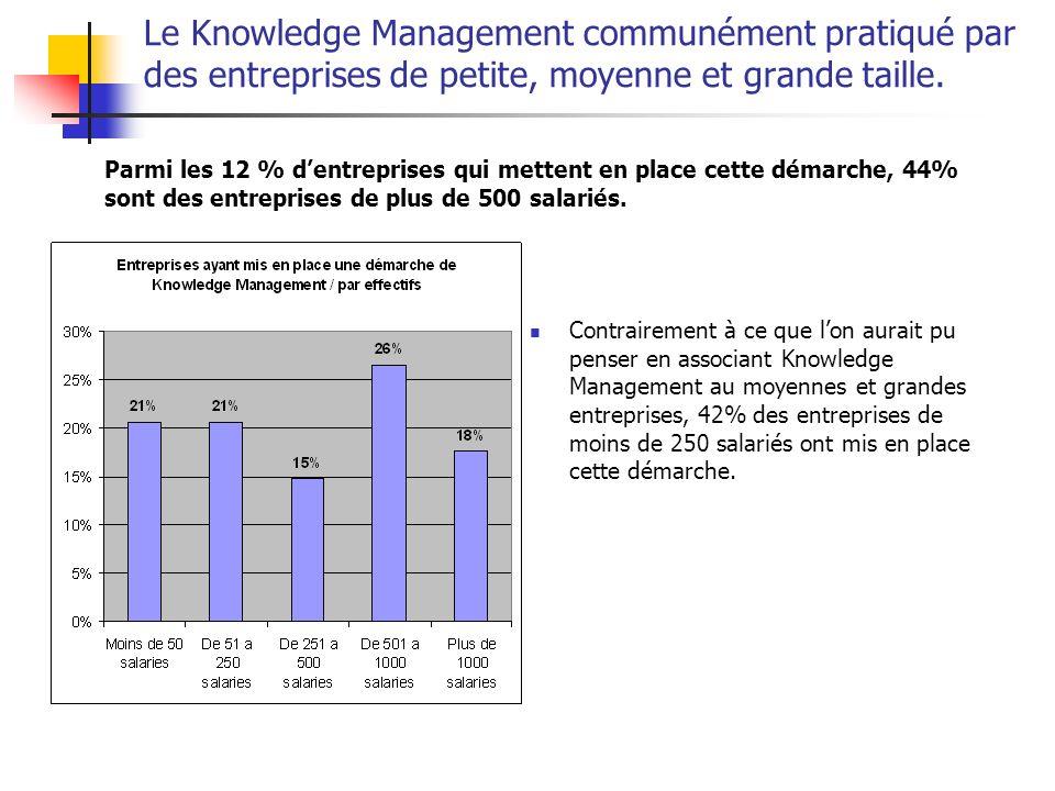 Le Knowledge Management communément pratiqué par des entreprises de petite, moyenne et grande taille.