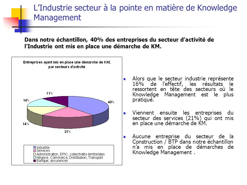 L'Industrie secteur à la pointe en matière de Knowledge Management