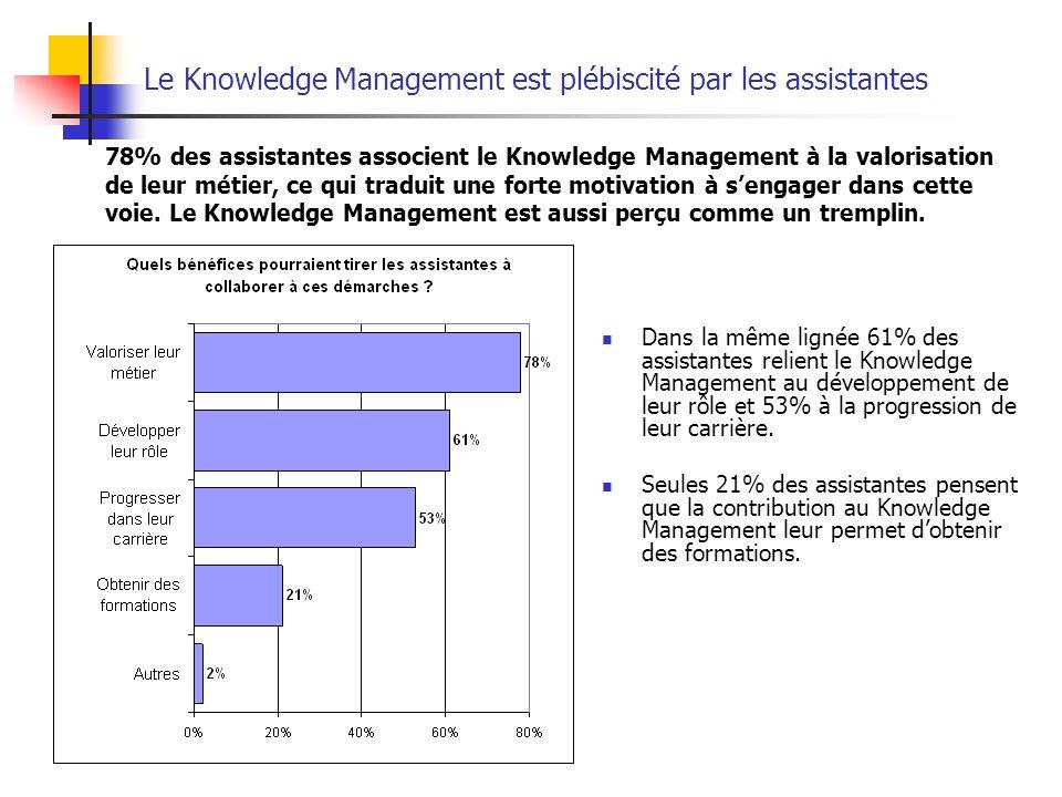 Le Knowledge Management est plébiscité par les assistantes