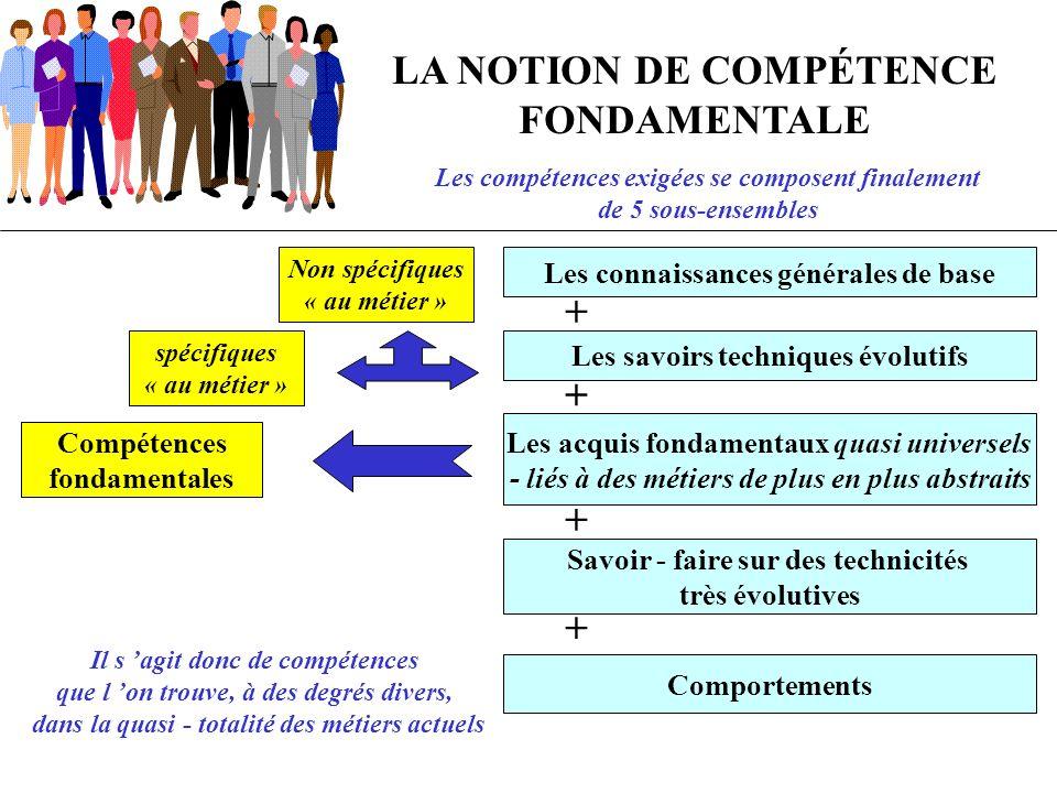 LA NOTION DE COMPÉTENCE FONDAMENTALE + + + +