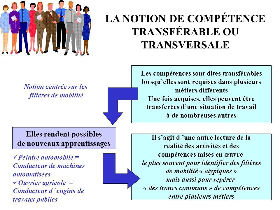 LA NOTION DE COMPÉTENCE TRANSFÉRABLE OU TRANSVERSALE