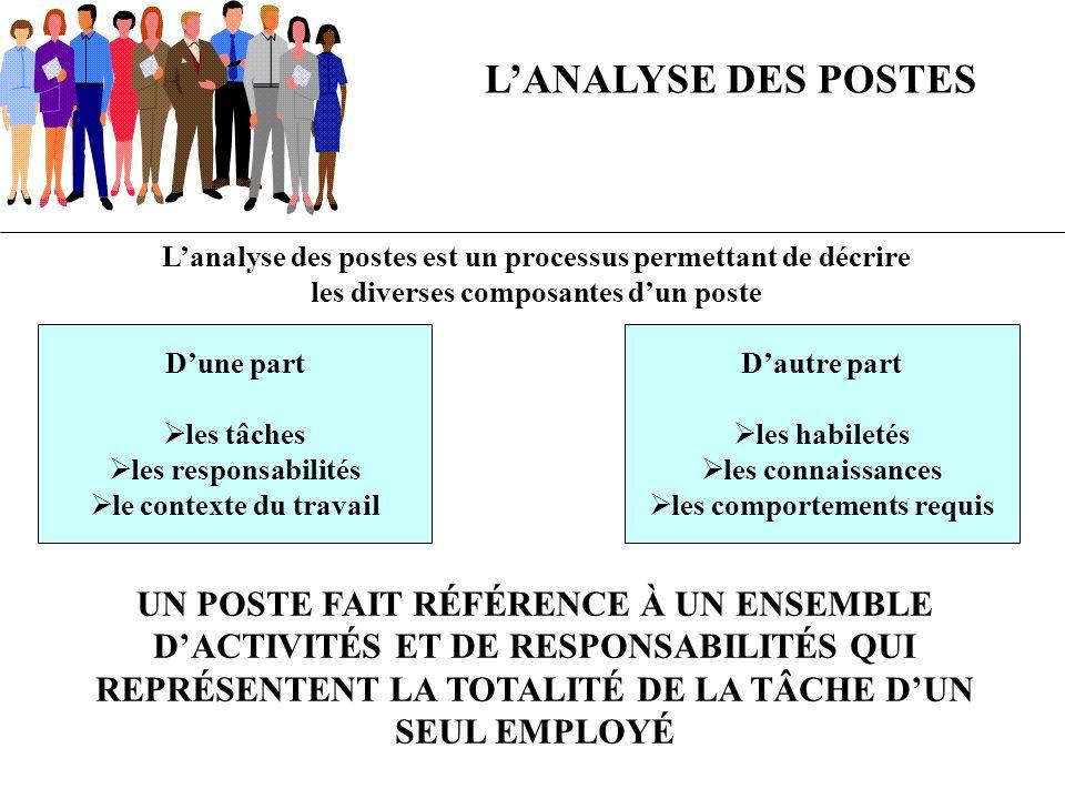 L'ANALYSE DES POSTES L'analyse des postes est un processus permettant de décrire. les diverses composantes d'un poste.
