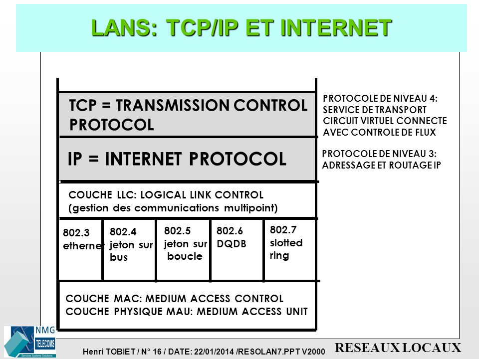 LANS: TCP/IP ET INTERNET