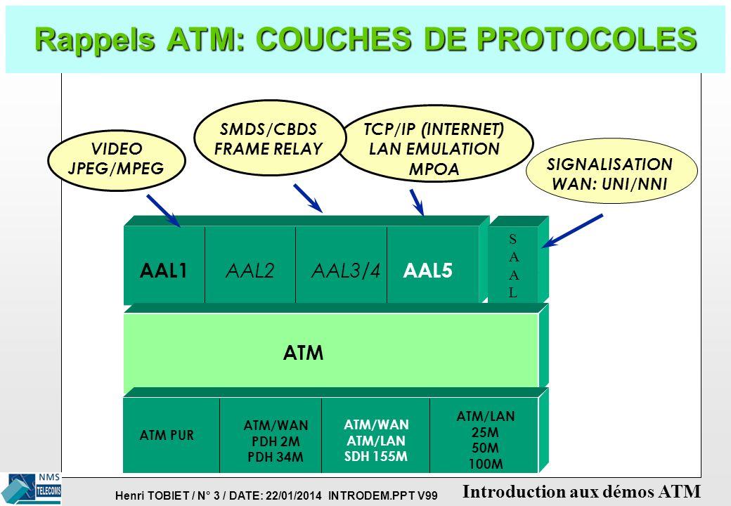Rappels ATM: COUCHES DE PROTOCOLES