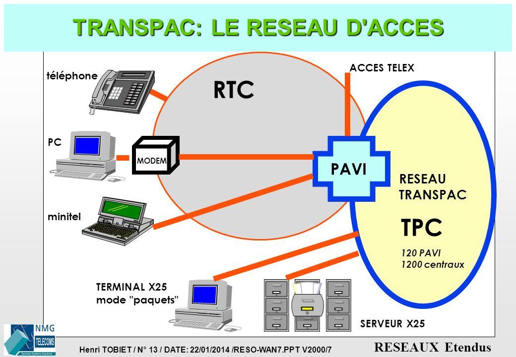 TRANSPAC: LE RESEAU D ACCES
